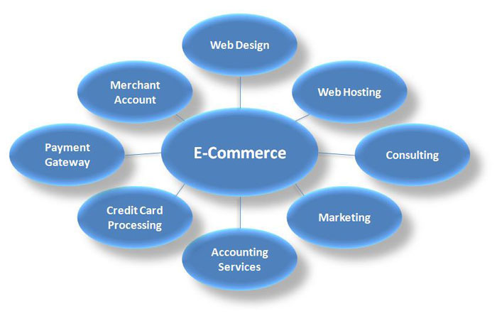 E-Commerce Development | E-Commerce Development company india